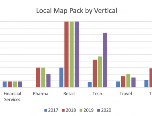 SEO and Search in 2021 – All Search is Local Search